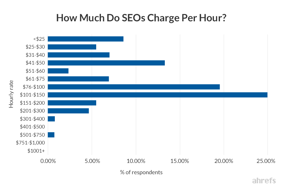 01 How Much Do SEOs Charge Per Hour