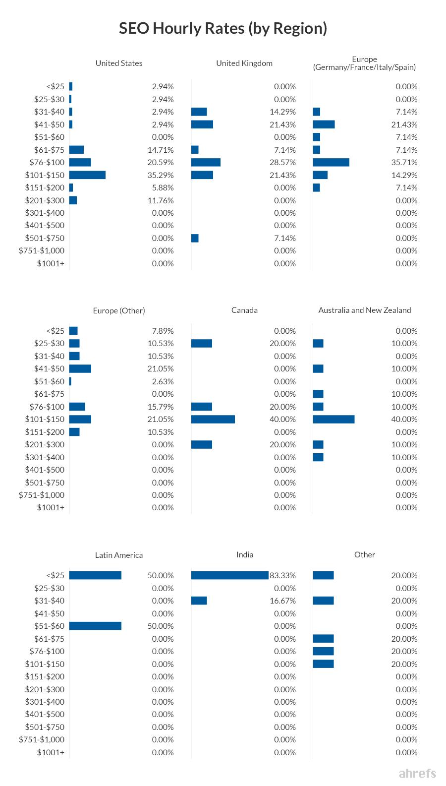 02 SEO Hourly Rates by Region