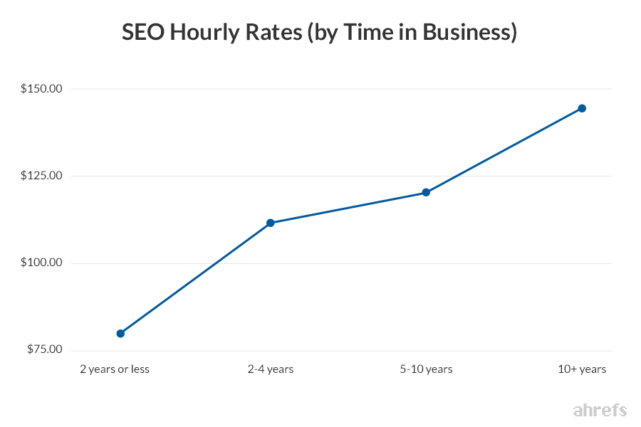 04 SEO Hourly Rates by Time in Business