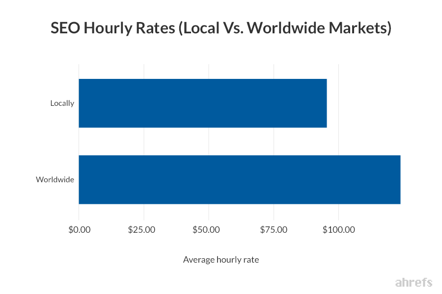 05 SEO Hourly Rates Local Vs. Worldwide Markets