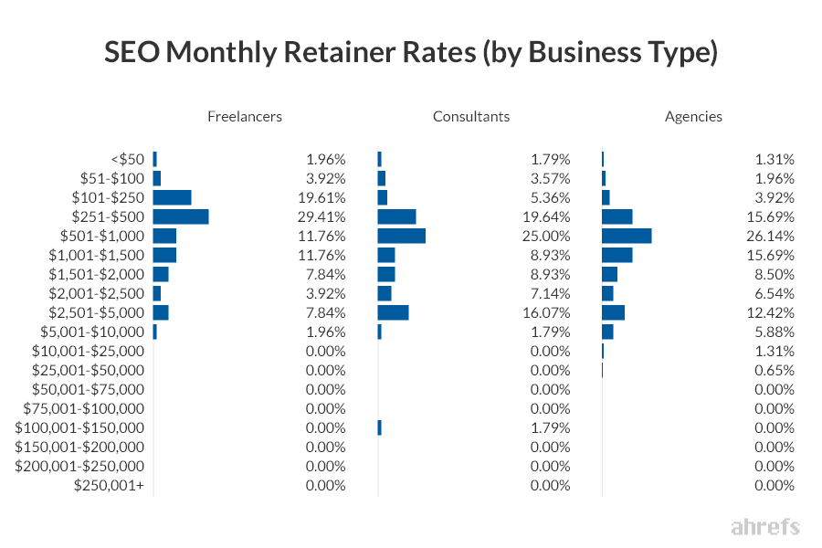 08 SEO Monthly Retainer Rates by Business Type