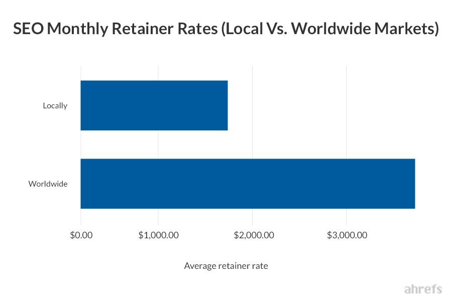10 SEO Monthly Retainer Rates Local Vs. Worldwide Markets