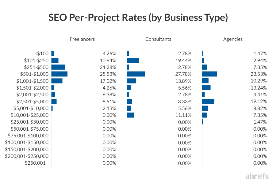 13 SEO Monthly Retainer Rates by Business Type