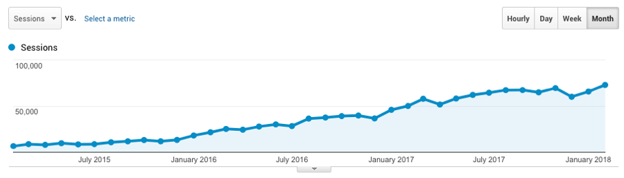 ahrefs organic traffic growth