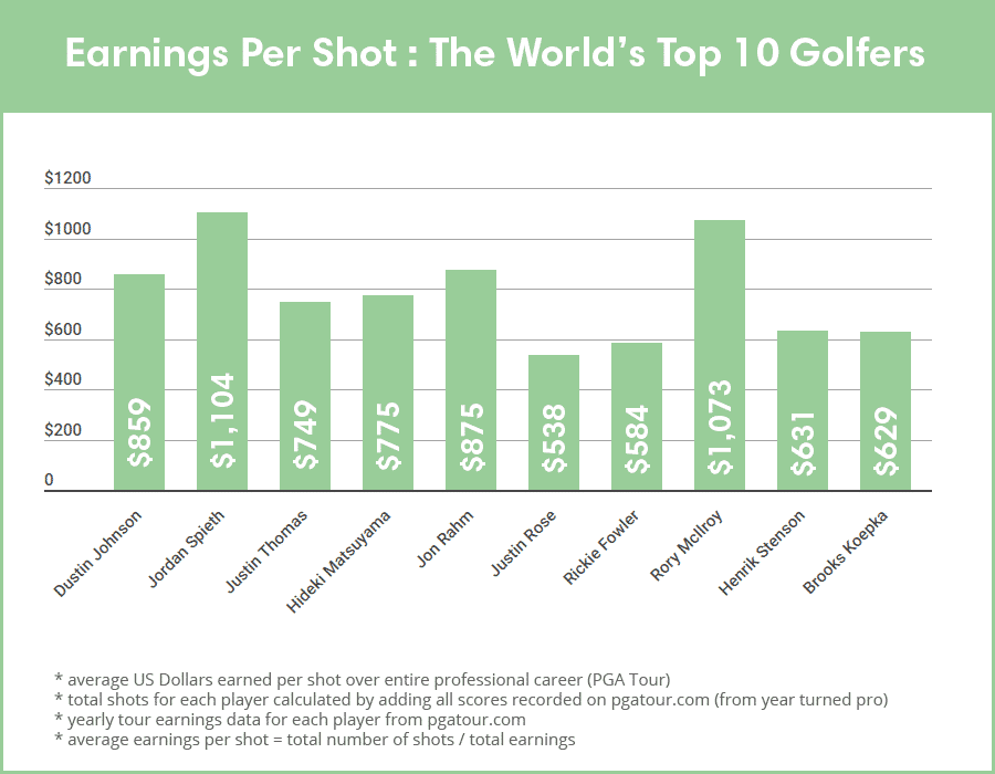 earnings per shot2