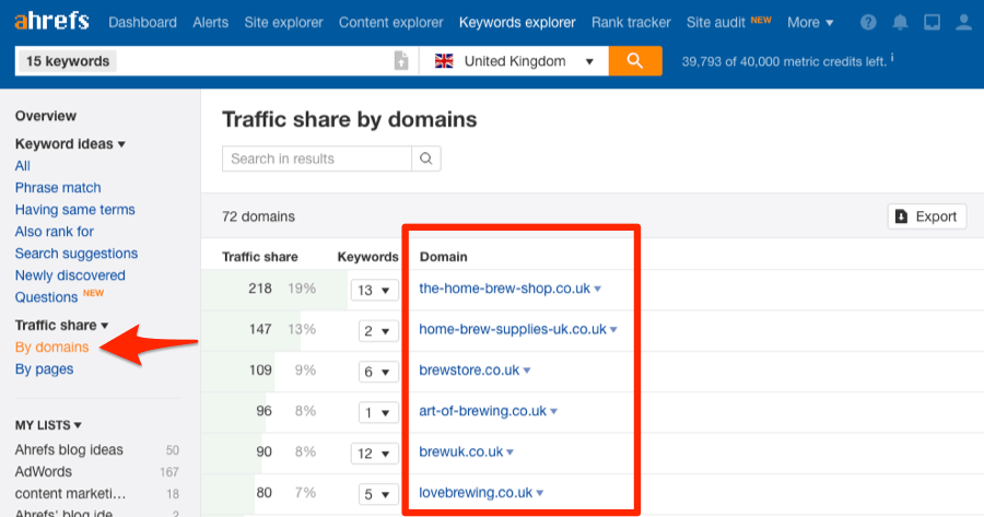 traffic share by domains