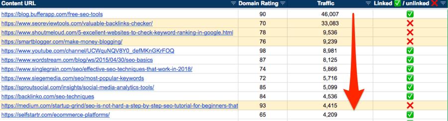 google sheet unlinked pages traffic desc