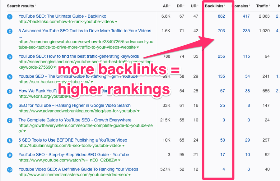 keywords explorer youtube seo backlinks