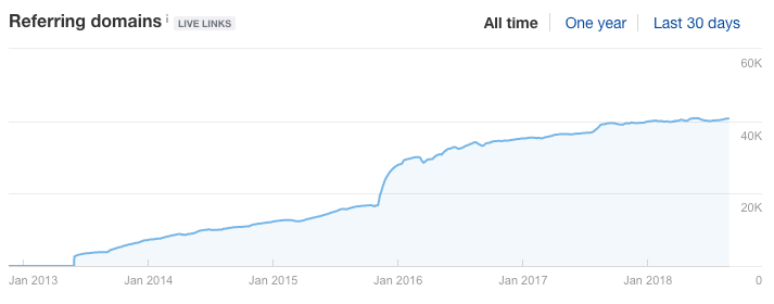 moz blog referring domains over time