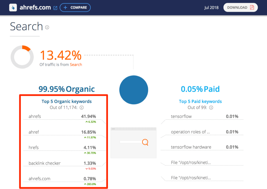 organic keywords similarweb