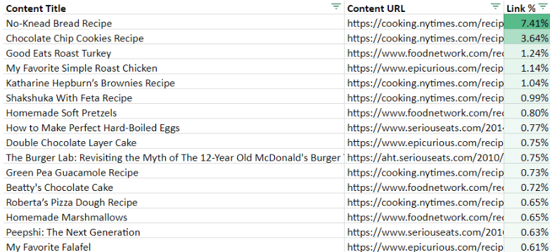 recipes most linked