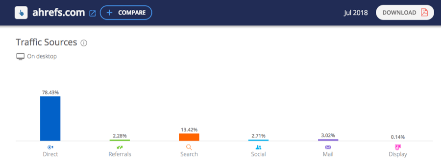traffic sources similarweb