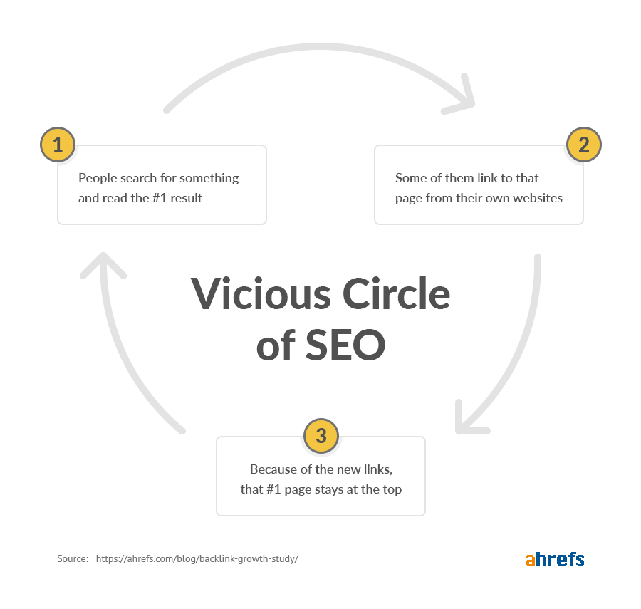 the vicious circle of seo