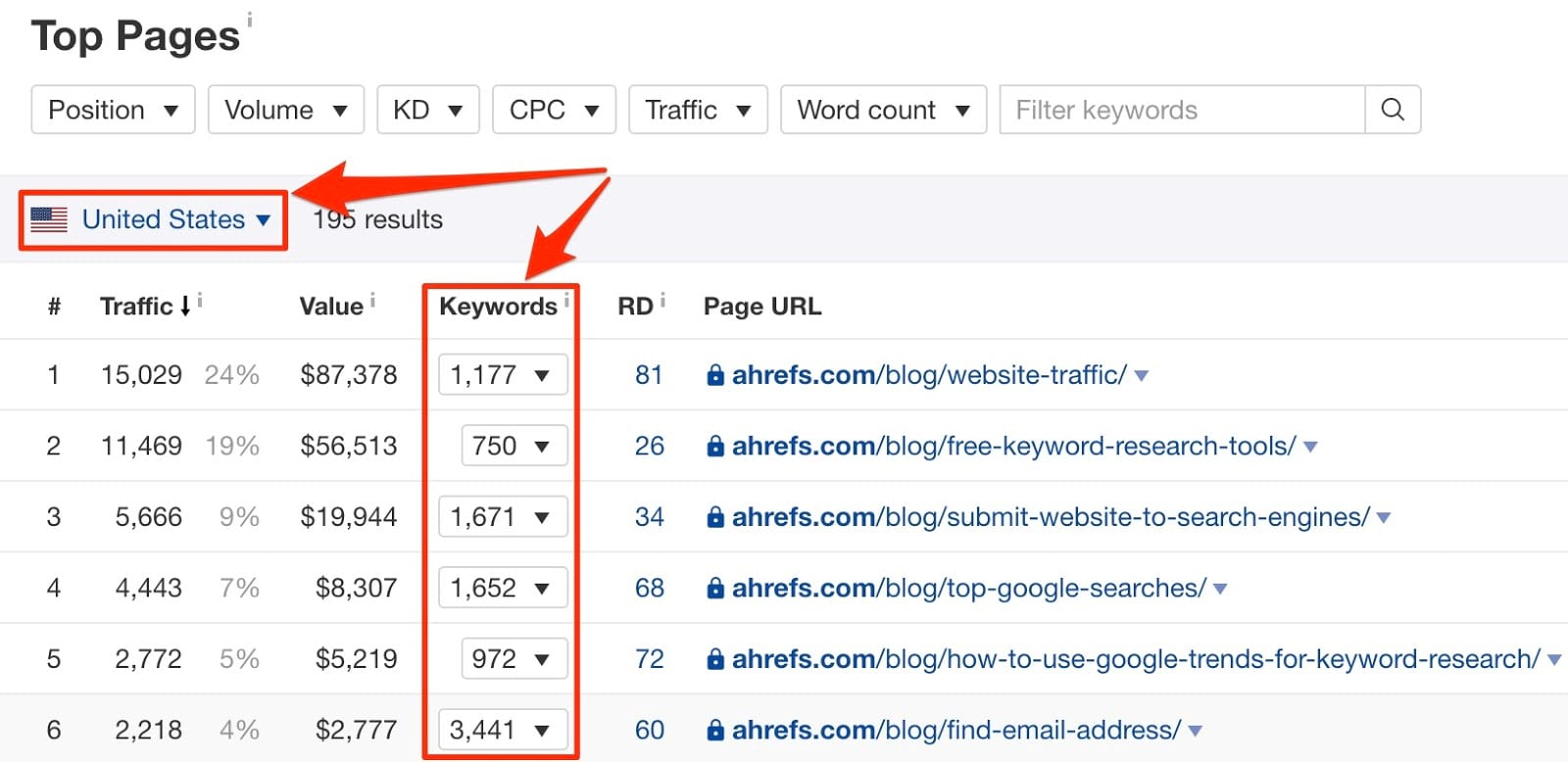 Pages with the most organic traffic for ahrefs com blog