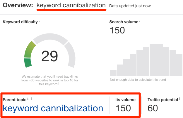 keyword cannibalization ke