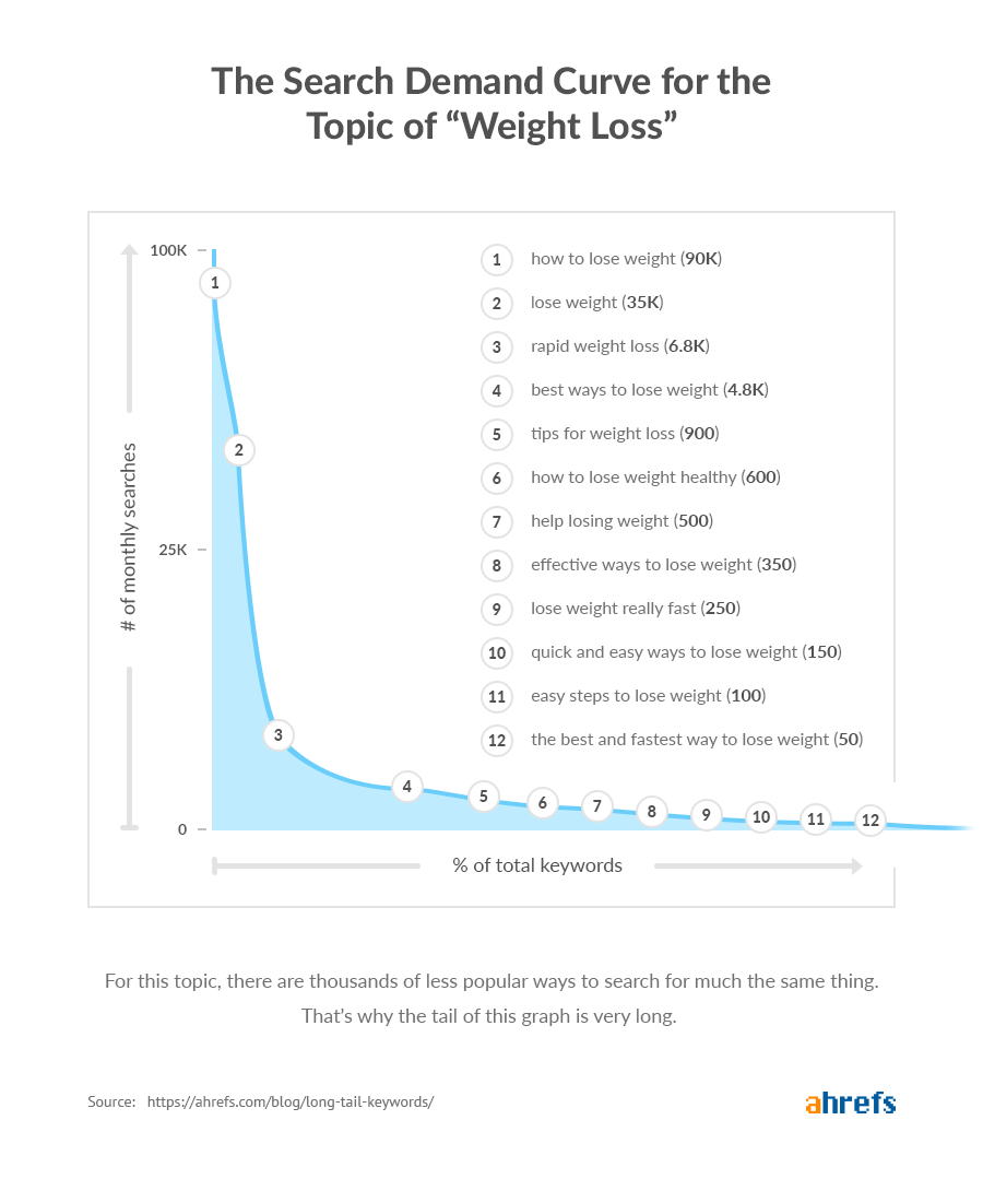 long tail keywords search demand curve weight loss