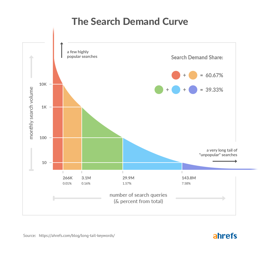 long tail keywords search demand curve