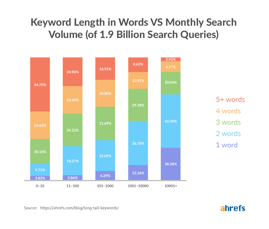 long tail keywords word length