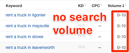 no search volume