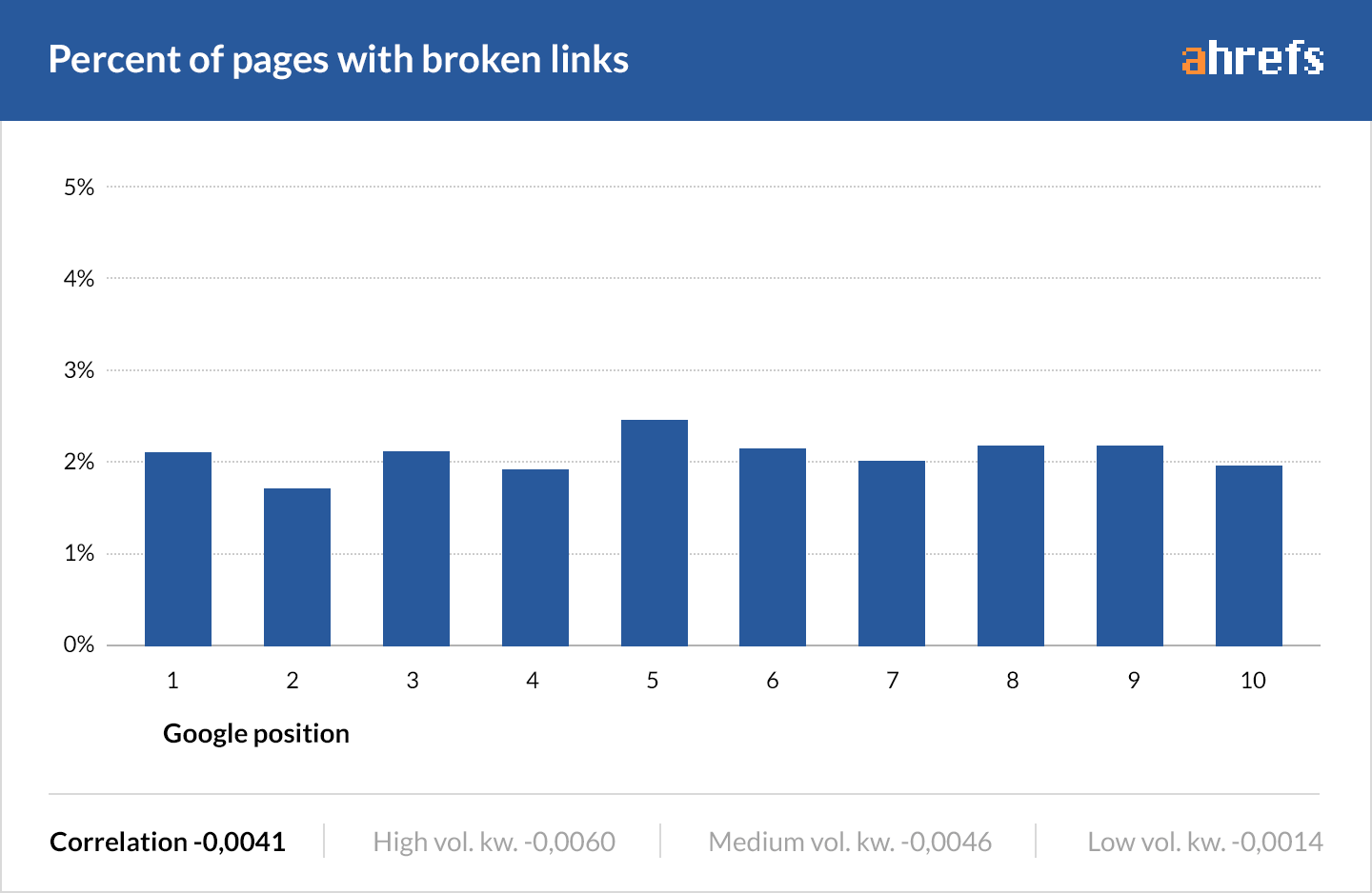 12 broken links seo