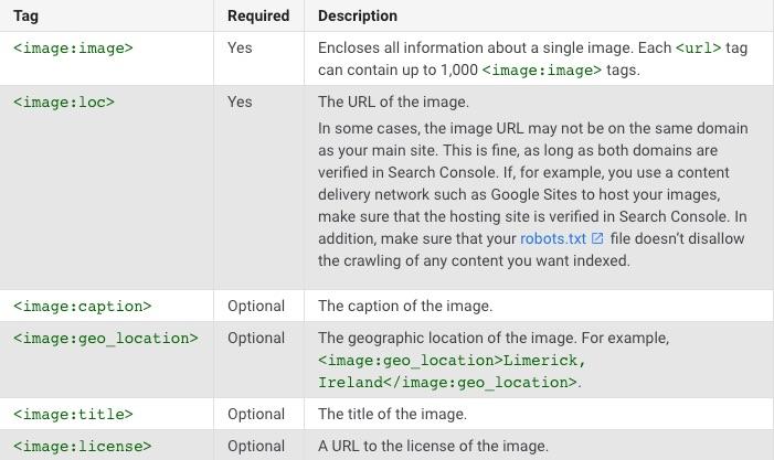 google site sitemap elements
