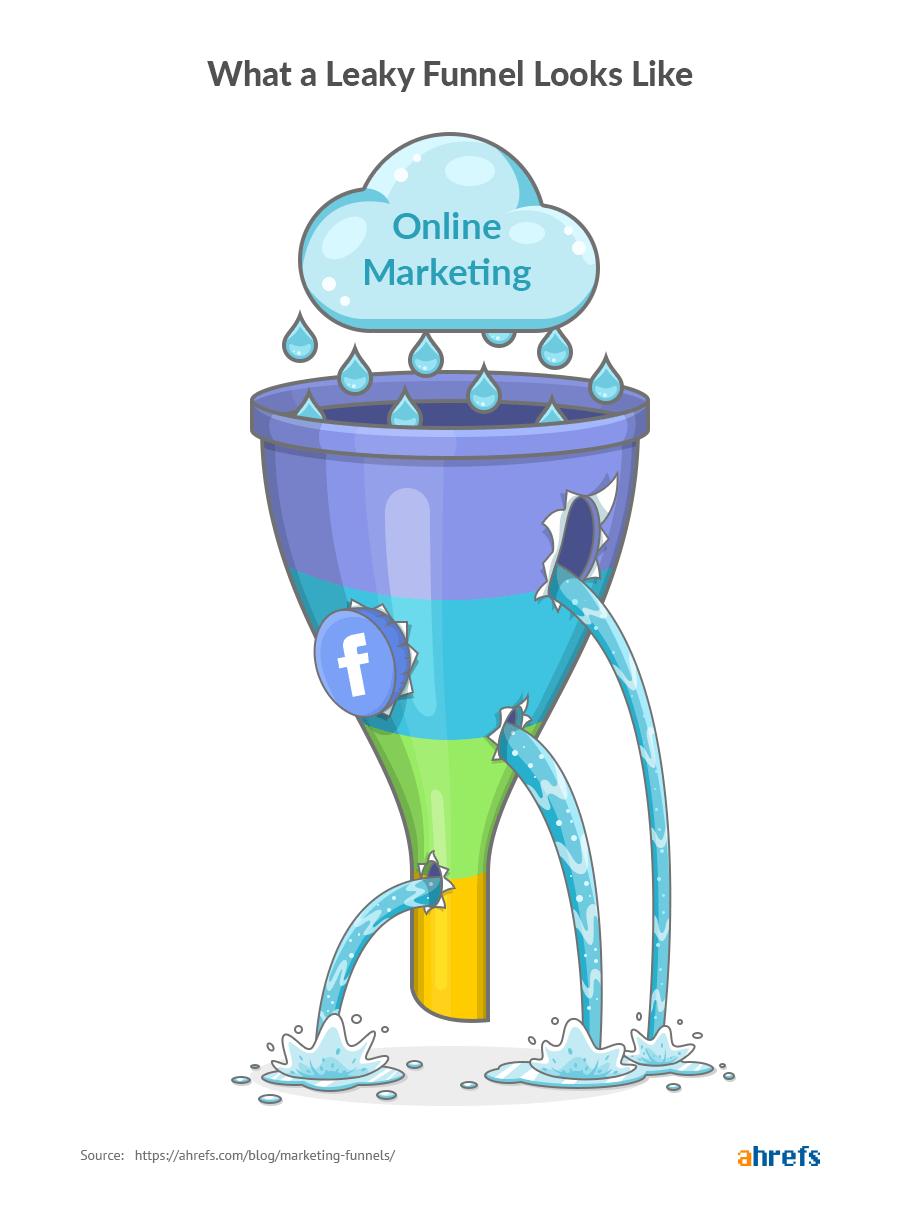 leaky marketing funnel