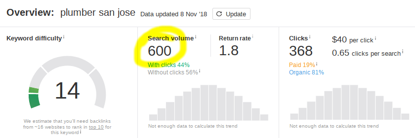 Why SEO Is Important: 5 Undeniable Facts with Case Studies 600volPlumbers