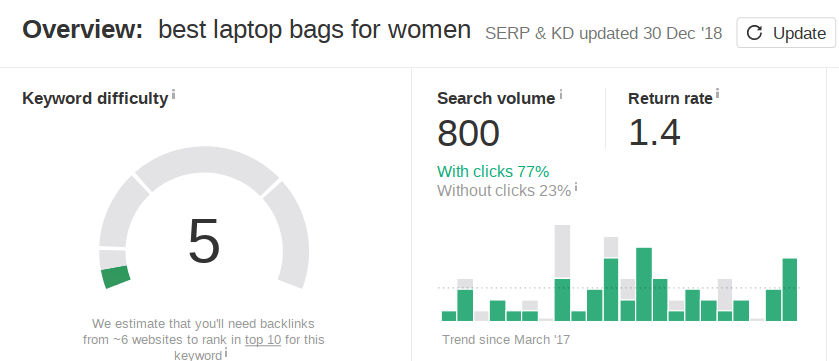 Why SEO Is Important: 5 Undeniable Facts with Case Studies best laptop bags for women