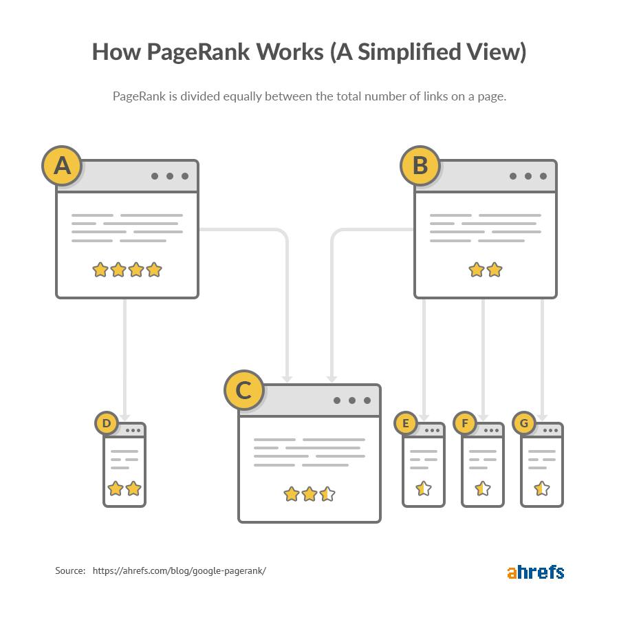 comment fonctionne le PageRank 1