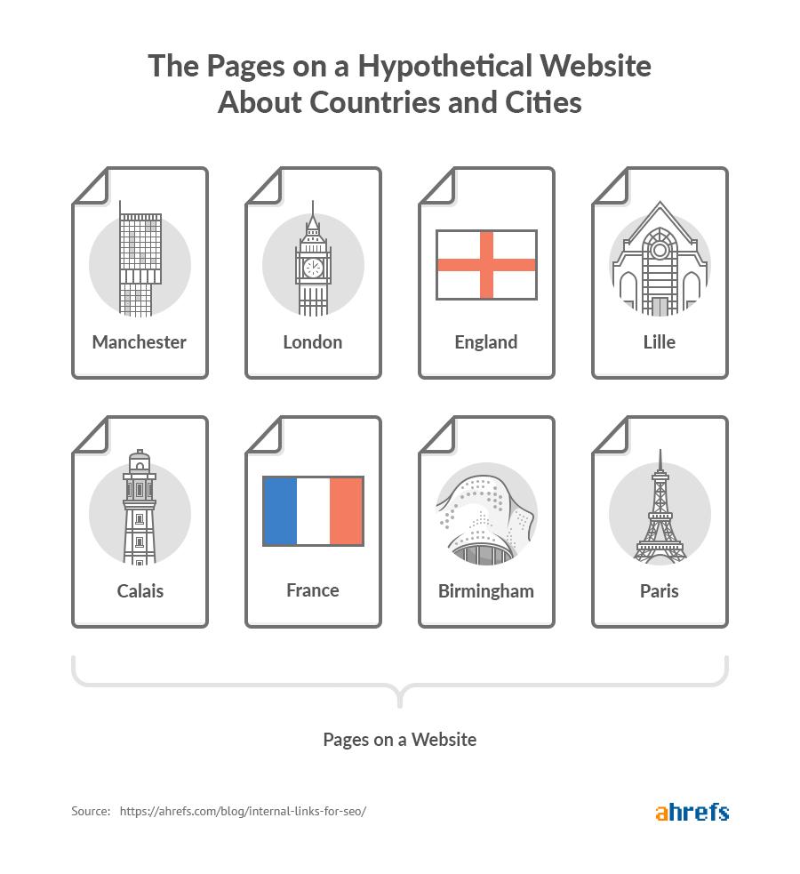 pages de site hypothétiques