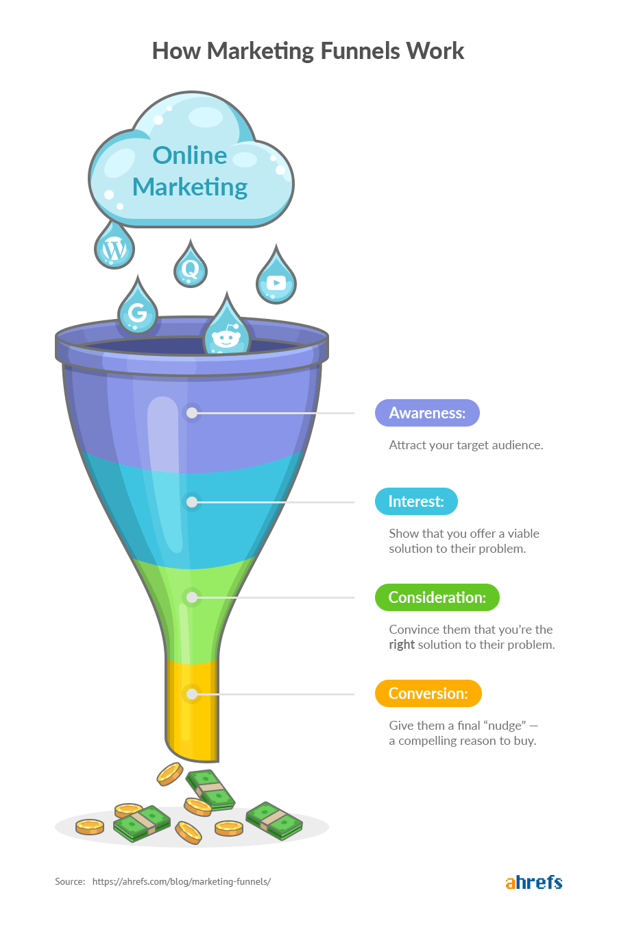 Why SEO Is Important: 5 Undeniable Facts with Case Studies marketing funnels