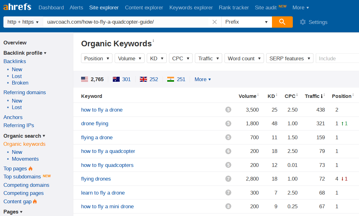 Why SEO Is Important: 5 Undeniable Facts with Case Studies uavcoach quadcopter organic keywords ahrefs