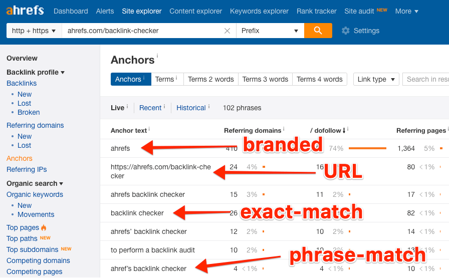 anchors backlink checker