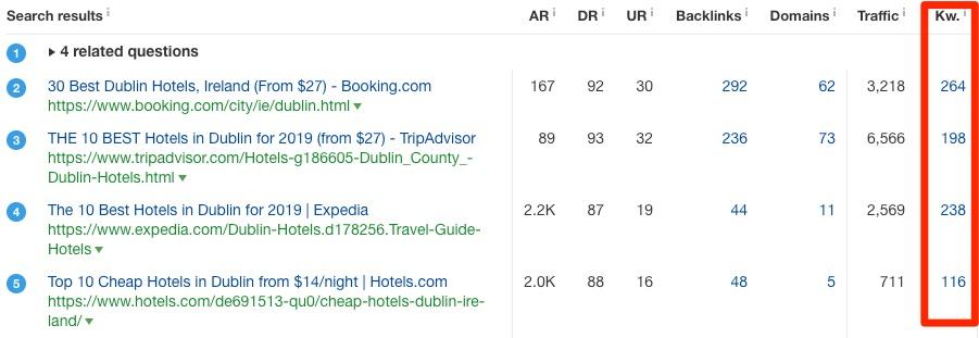 serp overview dublin hotel
