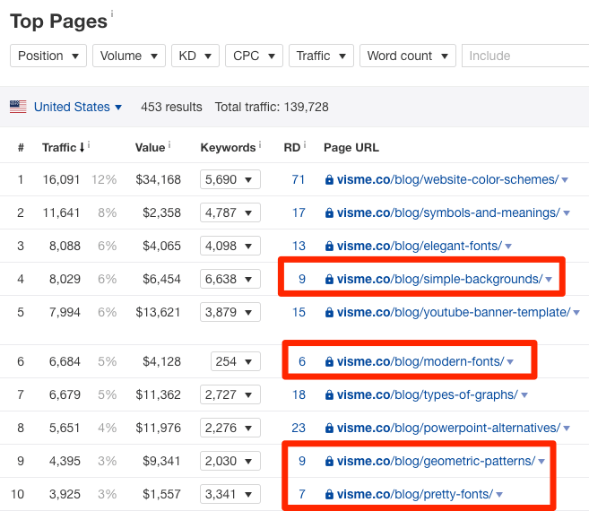 visme blog easy top pages