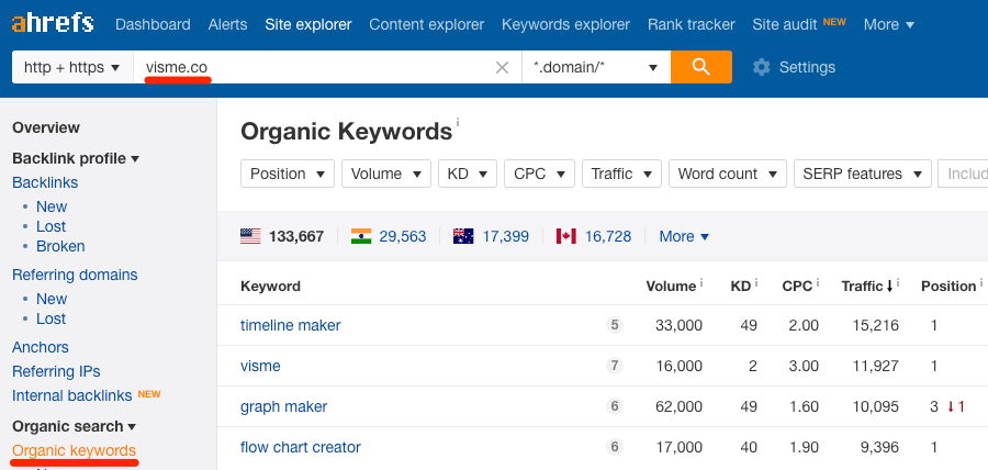 visme organic keywords ahrefs