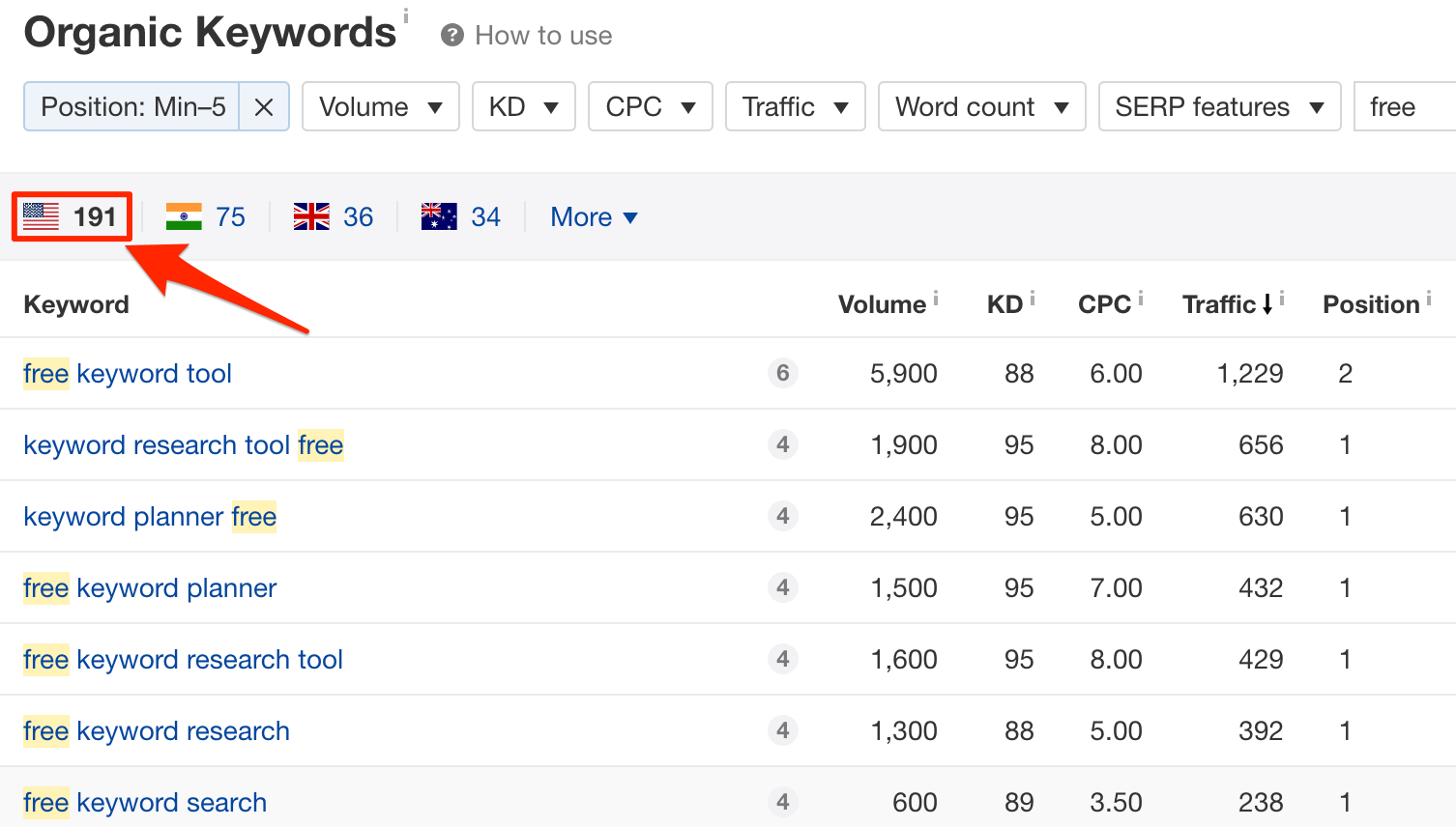 Organic keywords for https ahrefs com blog free keyword research tools