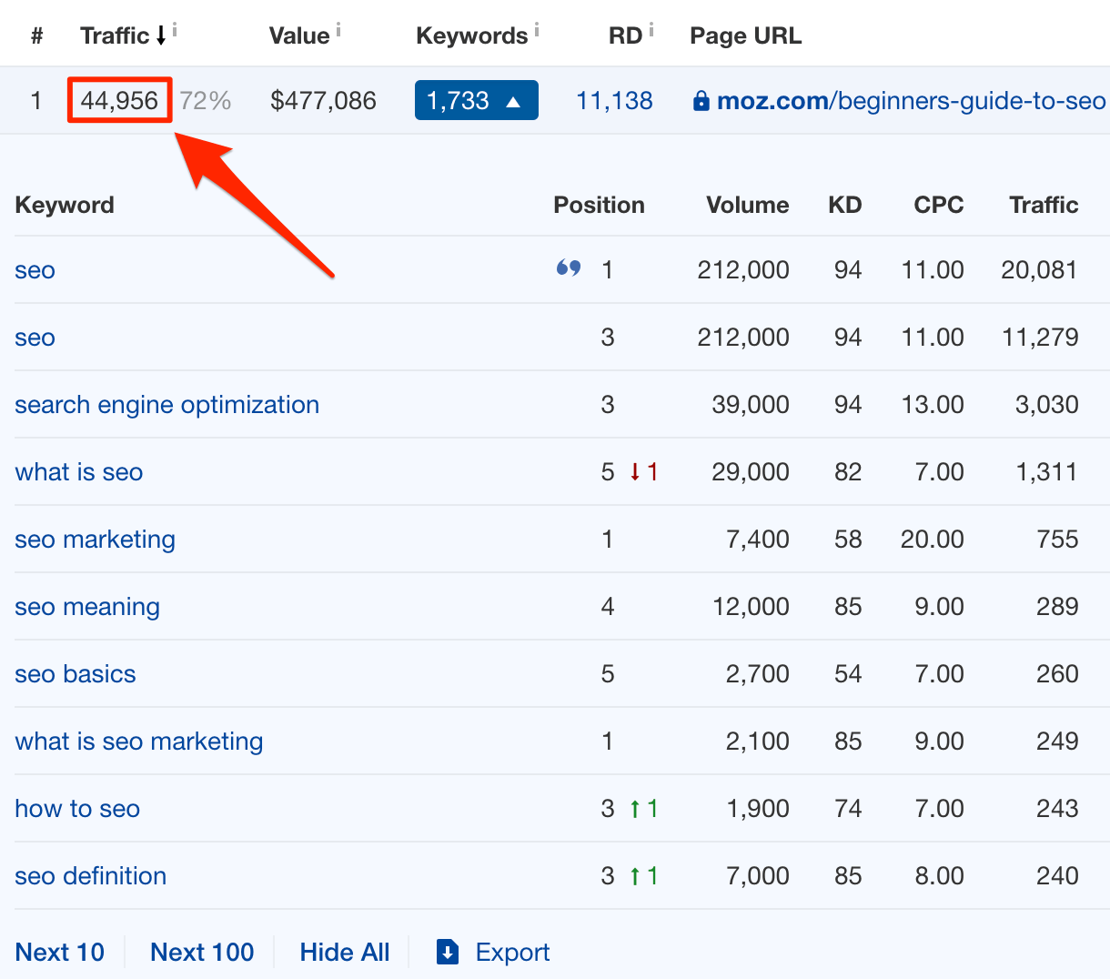 Pages with the most organic traffic for moz com beginners guide to seo