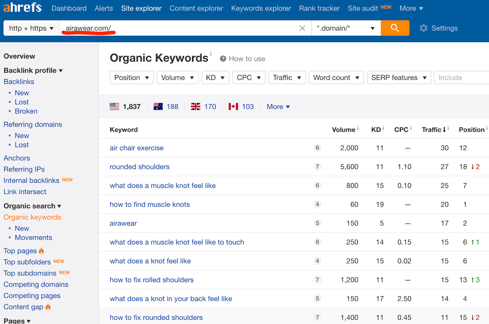 organic keywords airawear