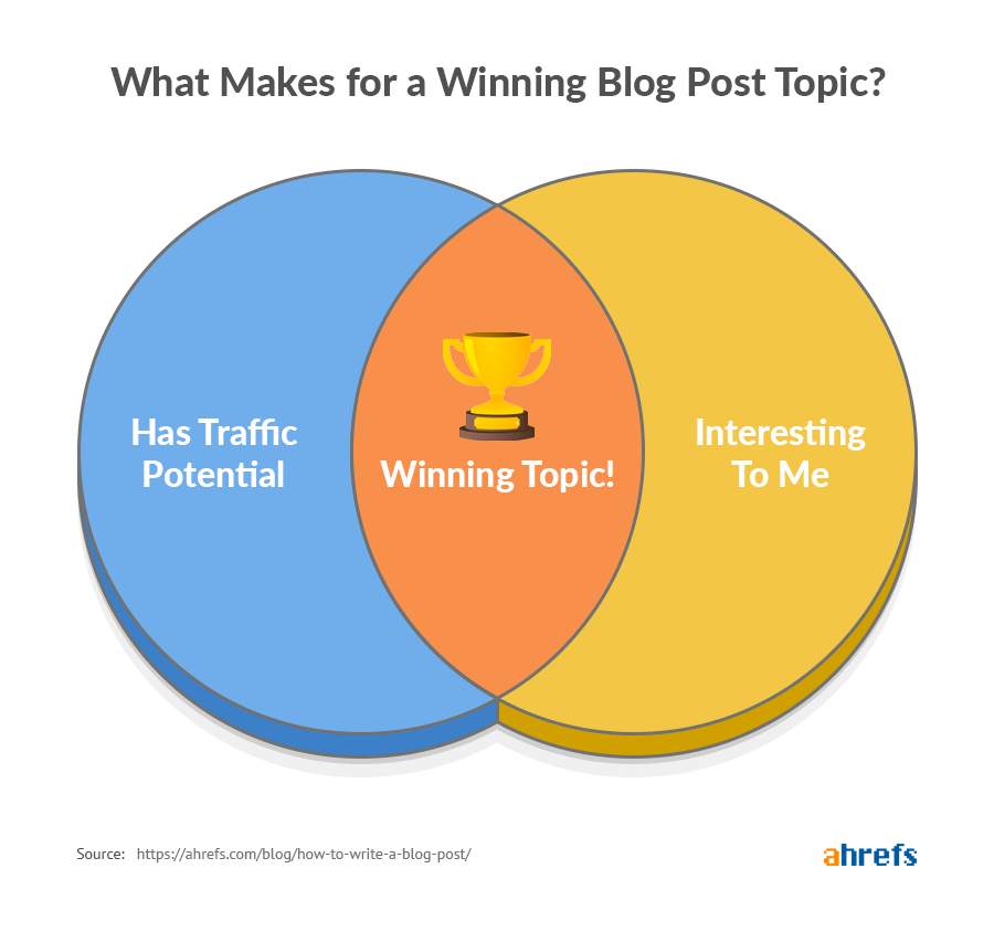 what makes for a winning blog post topic