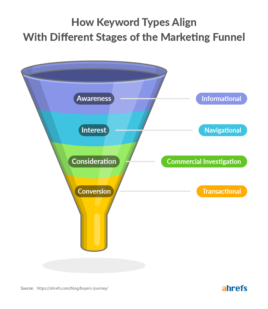 How keywords types align with different stages of the marketing funnel