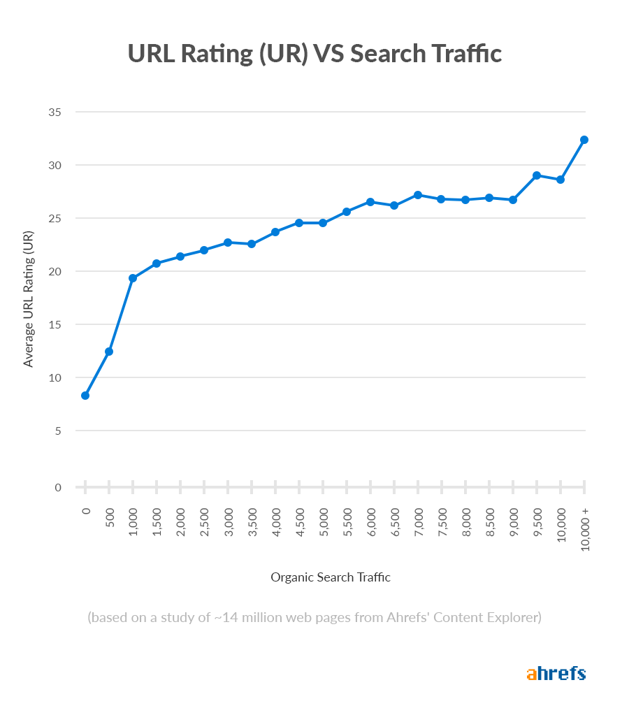 Ur vs search traffic 1