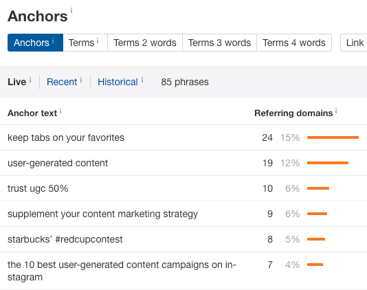 anchors report ahrefs hubspot