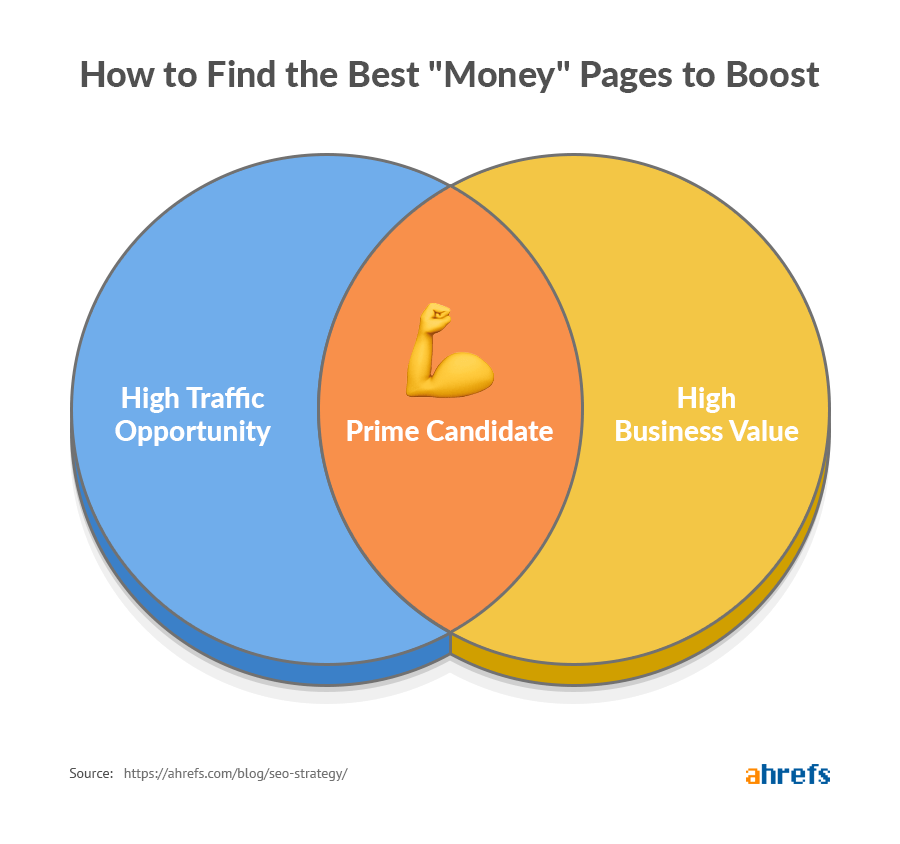 how to find the best money pages to boost