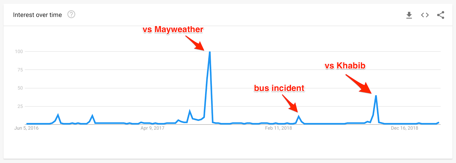 mcgregor Explore Google Trends