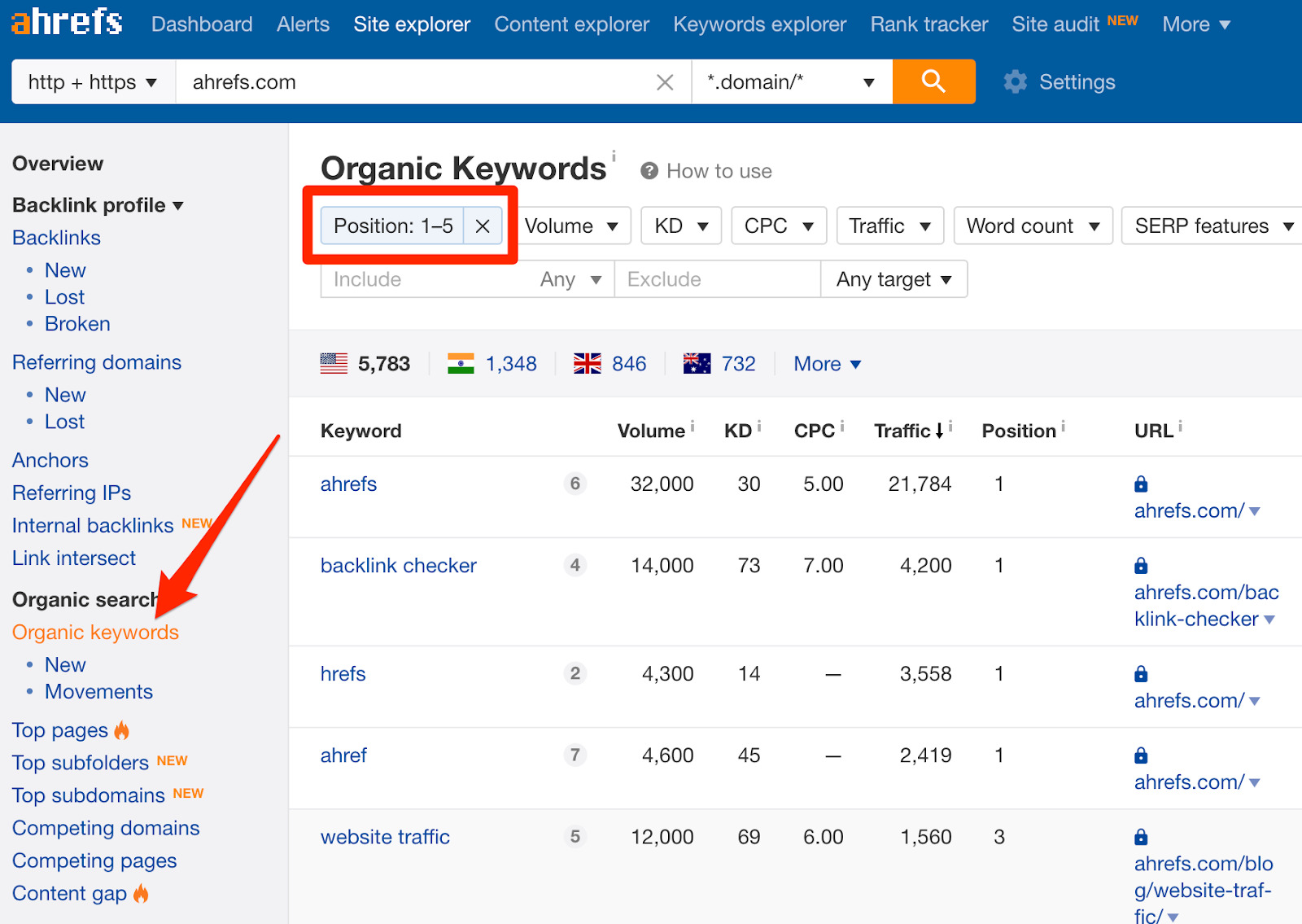organic keywords ahrefs positions 1 5