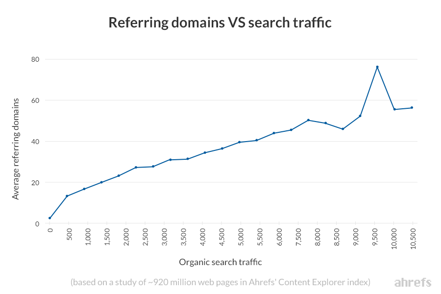 referring domains vs organic search traffic ahrefs content explorer