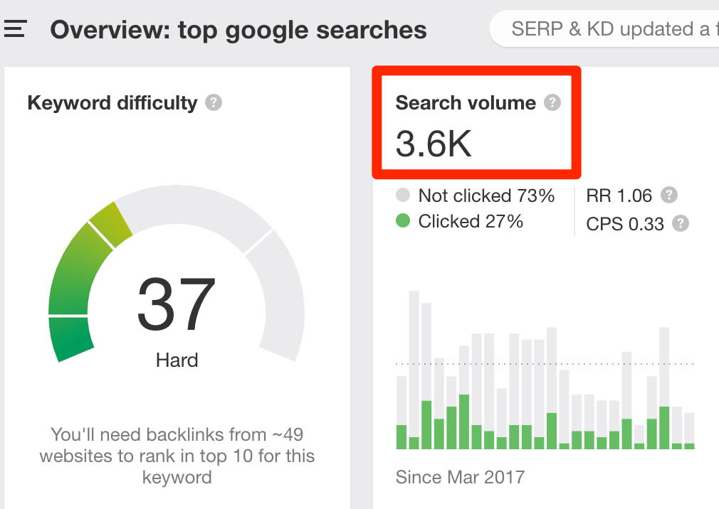 search volume top google searches