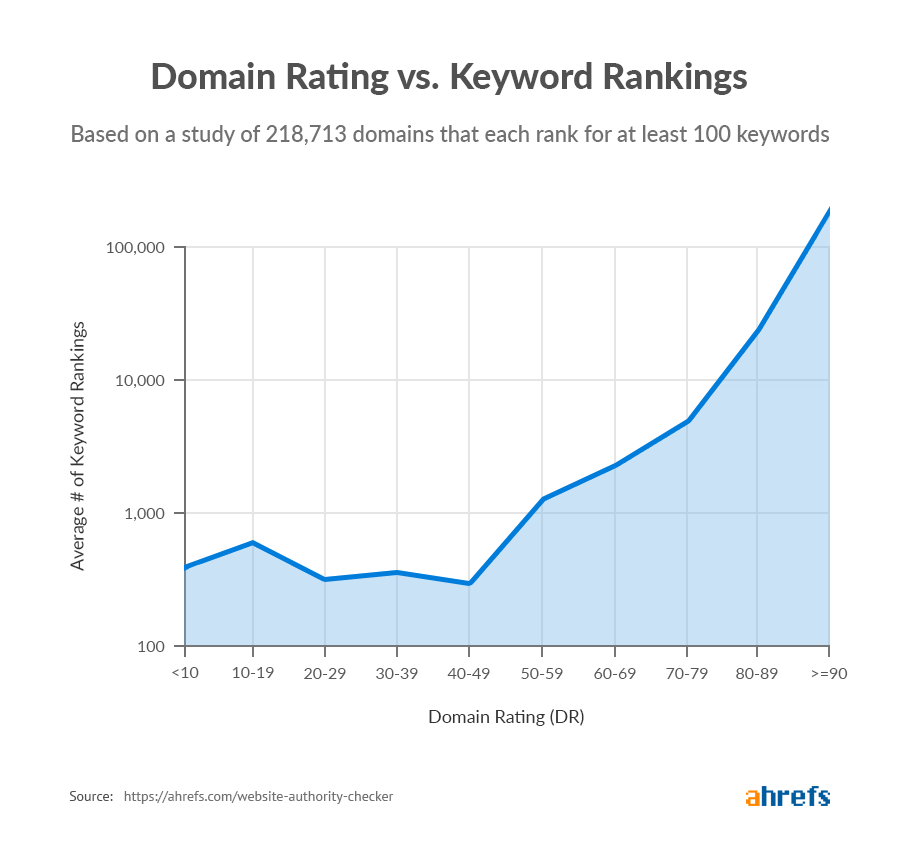 domain rating vs keyword rankings