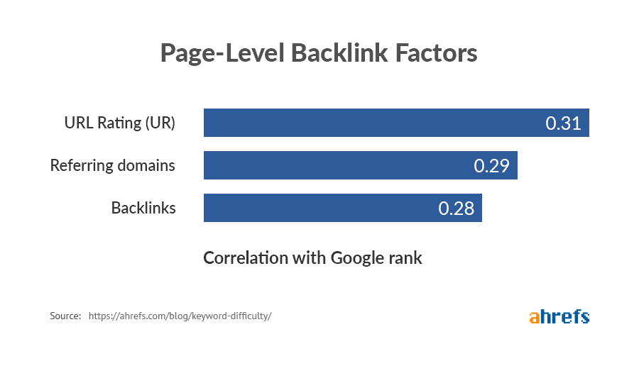 page level backlink factors image